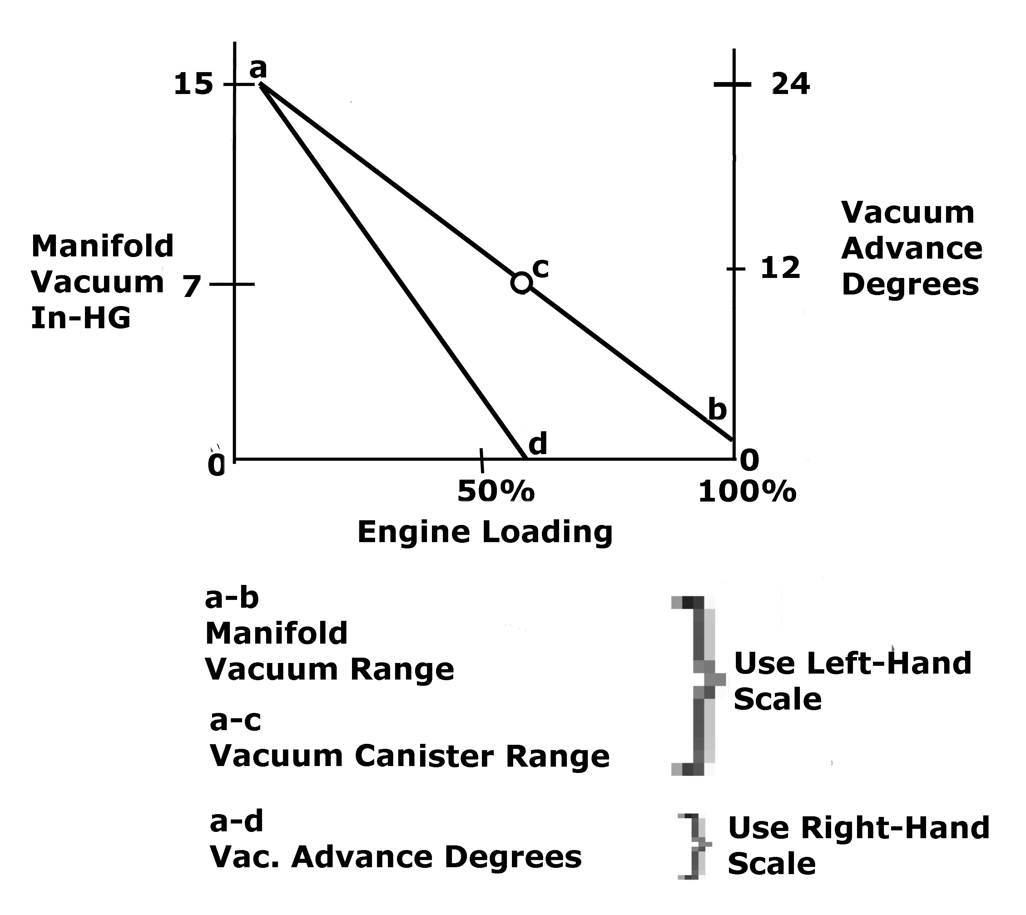 How much total timing (centrifical and vacuum advance