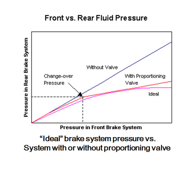 Air Brake Problem Chart : Do i have a problem with dual master cylinder